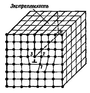 Краевая дислокация в кристаллической решетке: