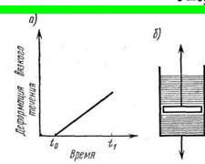 Модель идеальной (ньютоновской) жидкости