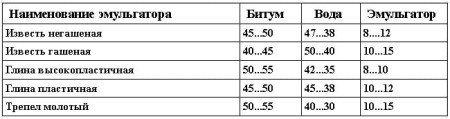 Составы битумных паст,% по массе