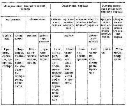 Генетическая классификация горных пород