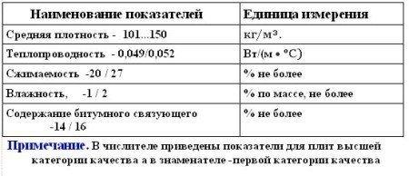 Физико-механические свойства минераловатных плит марки 150