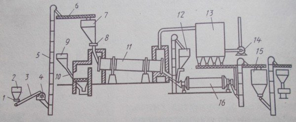 Технологическая схема производства строительного гипса во вращающихся печах
