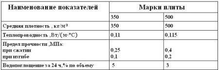 Физико-механические свойства битумно-перлитовой массы