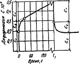 Реологическая кривая развития деформации полимеров во времени.