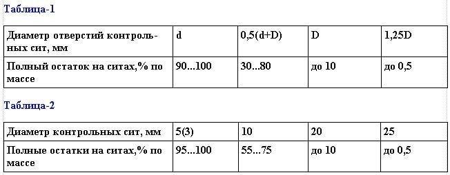 Остатки на контрольных ситах при рассеве гравия различных фракций
