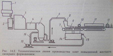 Технологическая линия производства плит повышенной жесткости