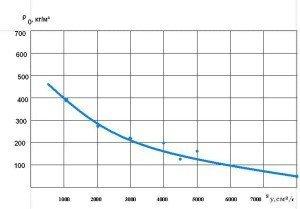 Зависимость средней плотности пеностекла от удельной поверхности шихты