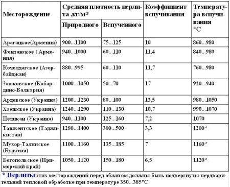 Физические свойства перлитовых пород