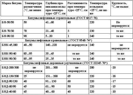 Физико-химические свойства нефтяных битумов