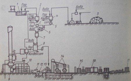 Технологическая схема производства жестких минераловатных плит