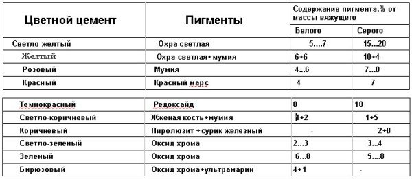 Таблица содержания пигментов в цветном цементе