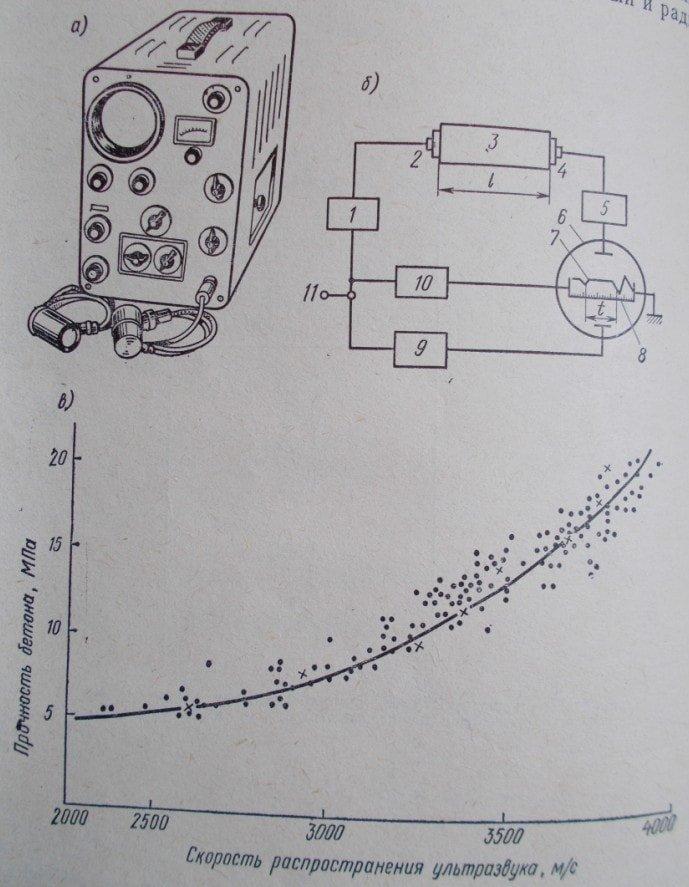 Определение прочности бетона импульсным ультразвуковым методом