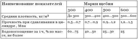 Физико-механических свойства вспученного перлитового щебня