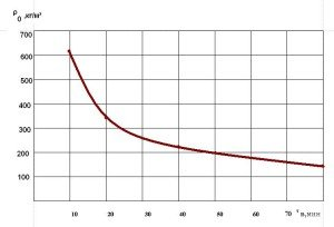 Зависимость средней плотности пеностекла от продолжительности вспенивания