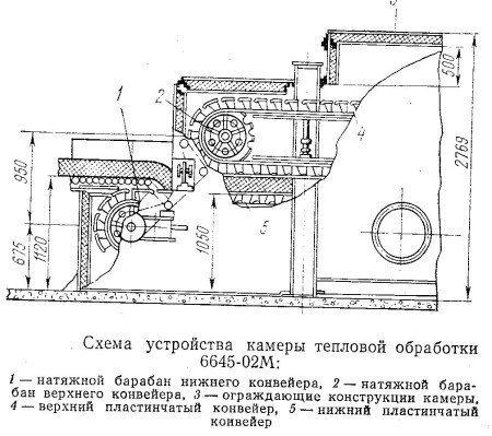Схема устройства камеры тепловой обработки 6645-02 М.