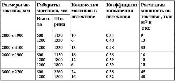 Коэффициент заполнения и мощность автоклавов в зависимости от их размеров и габаритов ячеисто-бетонных массивов .