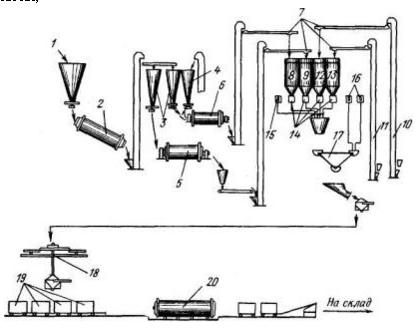 Технологическая схема производства пеноблоков на смешанном вяжущем
