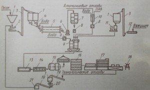 Технологическая схема производства плит силакпор