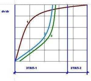 Формирование ячеистой структуры в зависимости от кинетики газовыделения и реологических свойств массы