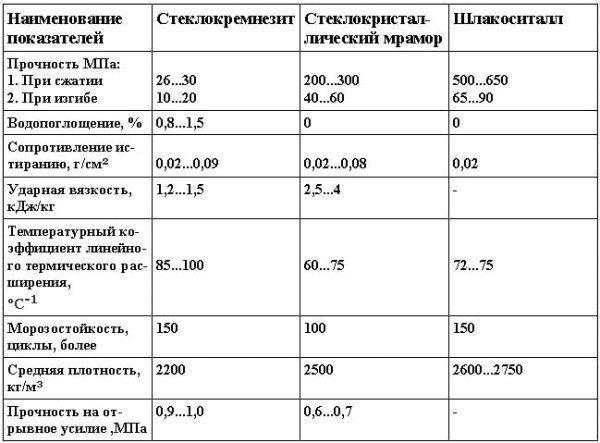 Физико-механические свойства стеклокремнезита и традиционных отделочных материалов