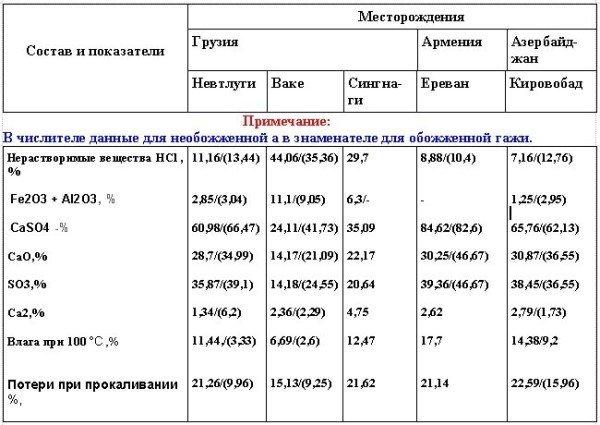 Таблица показателей сырой и обожженной гажи