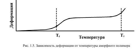 Температурная зависимость деформации полимера