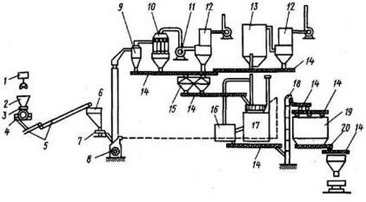 Технологическая схема производства строительного гипса с применением варочных котлов