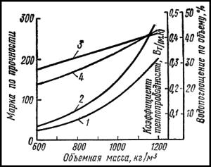 Кривые характеризующие изменение свойств ячеистого бетона в зависимости от объемной массы