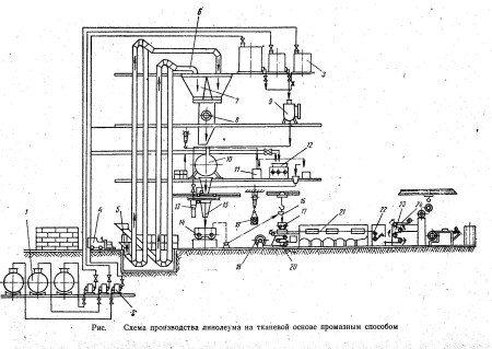 технологическая схема производства линолеума промазным способом