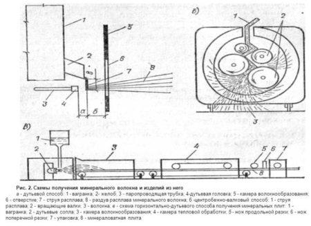 Схема получения минерального волокна и изделий из него