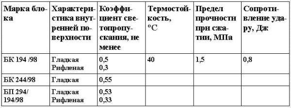 Физико-механические свойства пустотелых стеклянных блоков