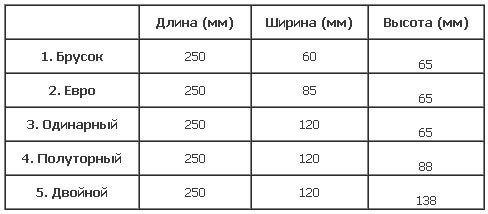 Таблица размеров керамического кирпича