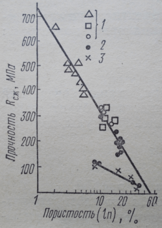 Зависимость прочности цементного камня при сжатии от общей пористости