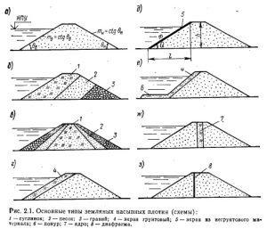 Схемы основных типов земляных плотин