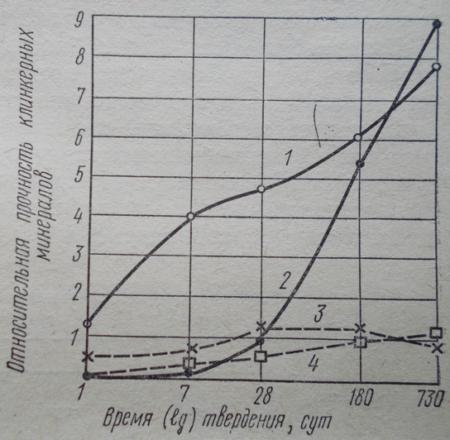 Нарастание прочности клинкерных минералов во времени