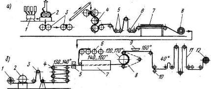 Технологическая схема производства линолеума