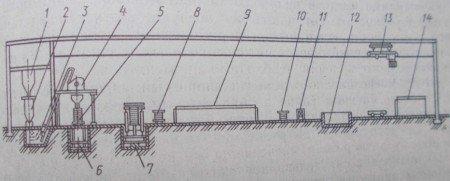 Технологическая линия ксилолитовых плит