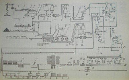 Технологическая схема производства трехслойных ДСтП
