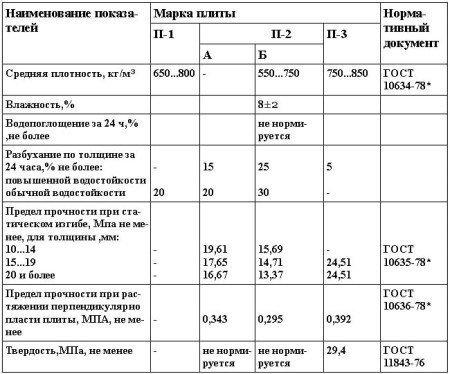 Физико-механические свойства ДСтП