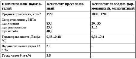 Физико-механические показатели монолитного и прессованного ксилолита.
