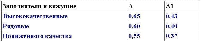 Значения коэффициентов А и А1.