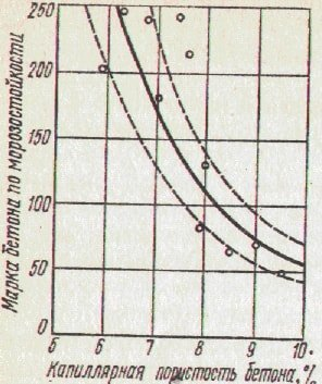 Зависимость морозостойкости от капиллярной пористости