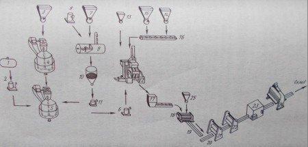 Схема производства кумароновых плиток