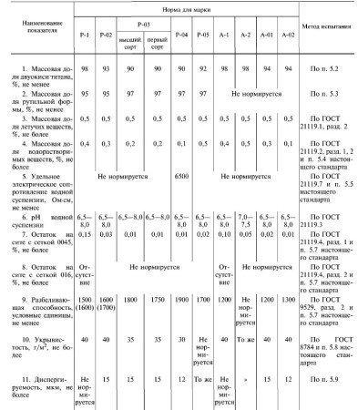 Технические требования к свойствам титановых белил