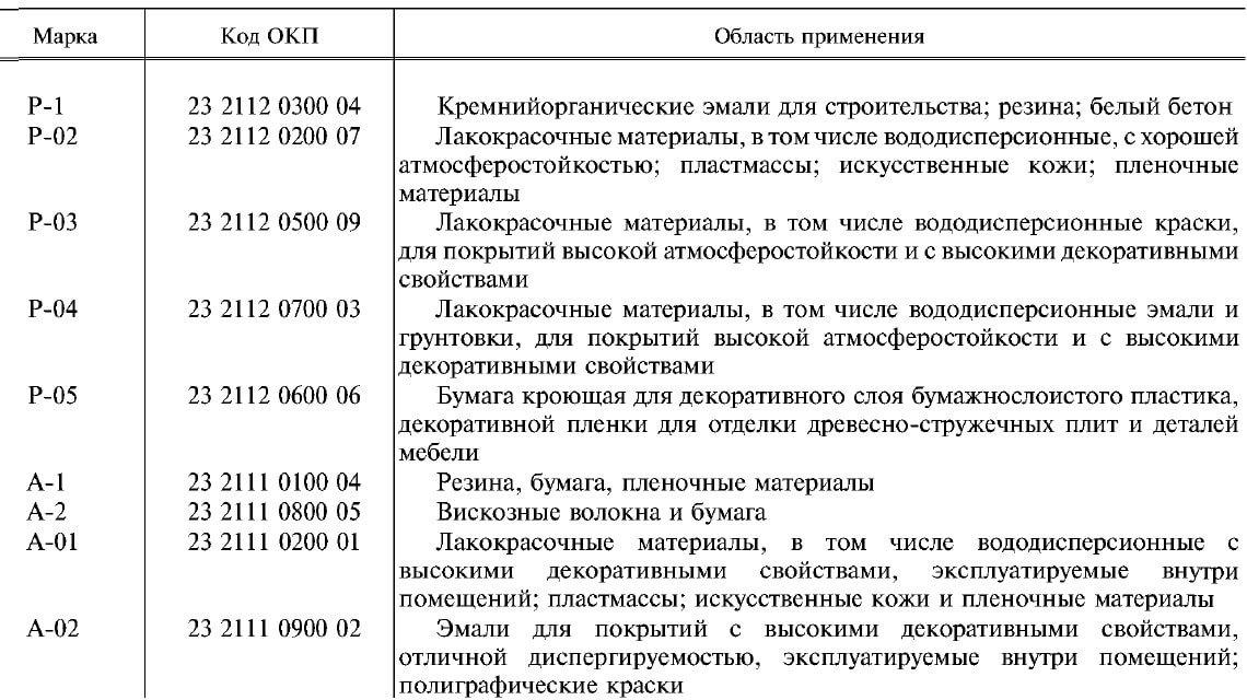 Область применения анатозных (А) и рутильных(Р) пигментов в зависимости от марки