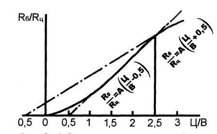 График зависимости прочности бетона от цементно-водного отношения.
