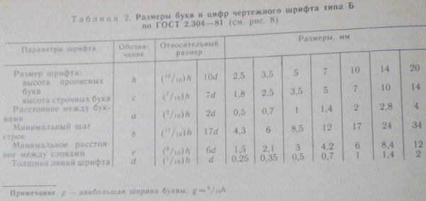 чертежный шрифт, размеры букв и цифр