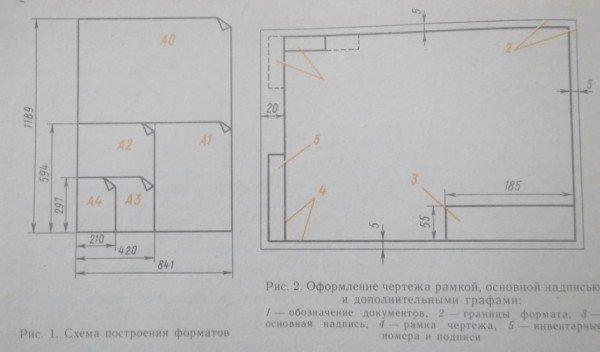 Схема построения форматов, оформление чертежей рамкой, основной надписью и графами