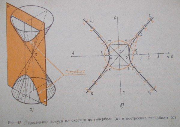 Построение гиперболы