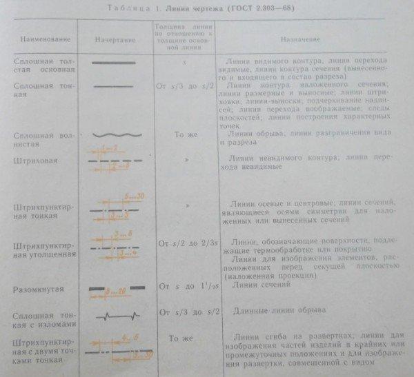 Основные линии чертежа ГОСТ 2.303-68